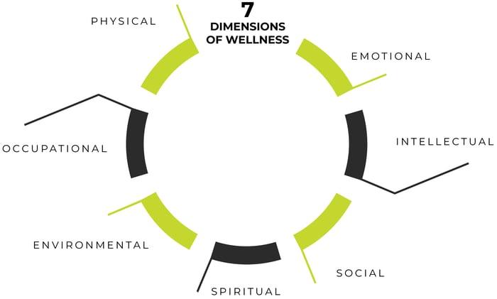 7 Aspects of Wellness_Markentum