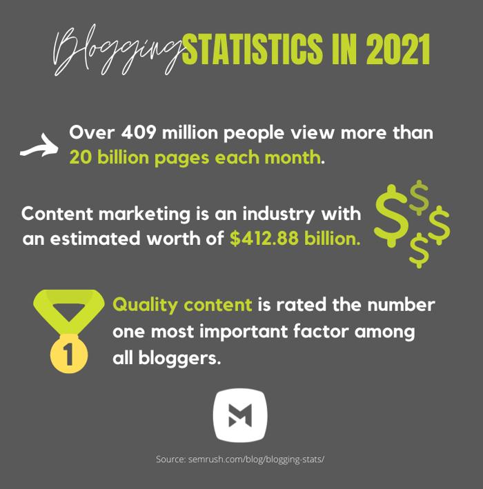 Blogging Stats 2021_Markentum (2)