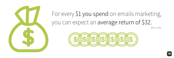 For every $1 you spend on emails marketing, you can expect an average return of $32.