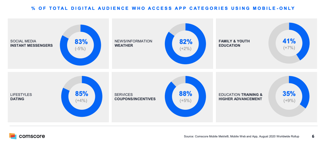 Mobile-only-and-multichannel