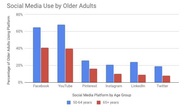 Older Adults on Social Media.